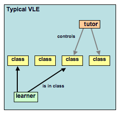 Typical VLE structure.png